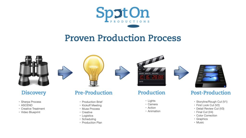 SpotOn Productions Process